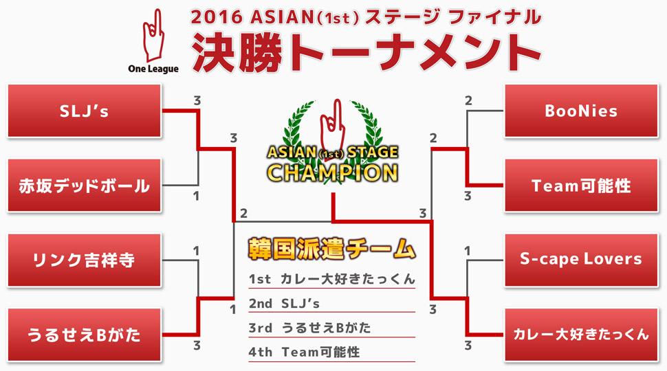 2016 ASIAN(1st) ステージファイナル 決勝トーナメント